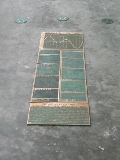 Sundial description